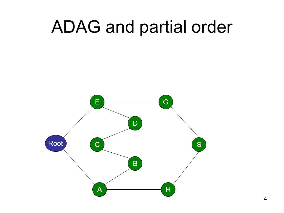 ADAG and partial order E G D Root C S B A H