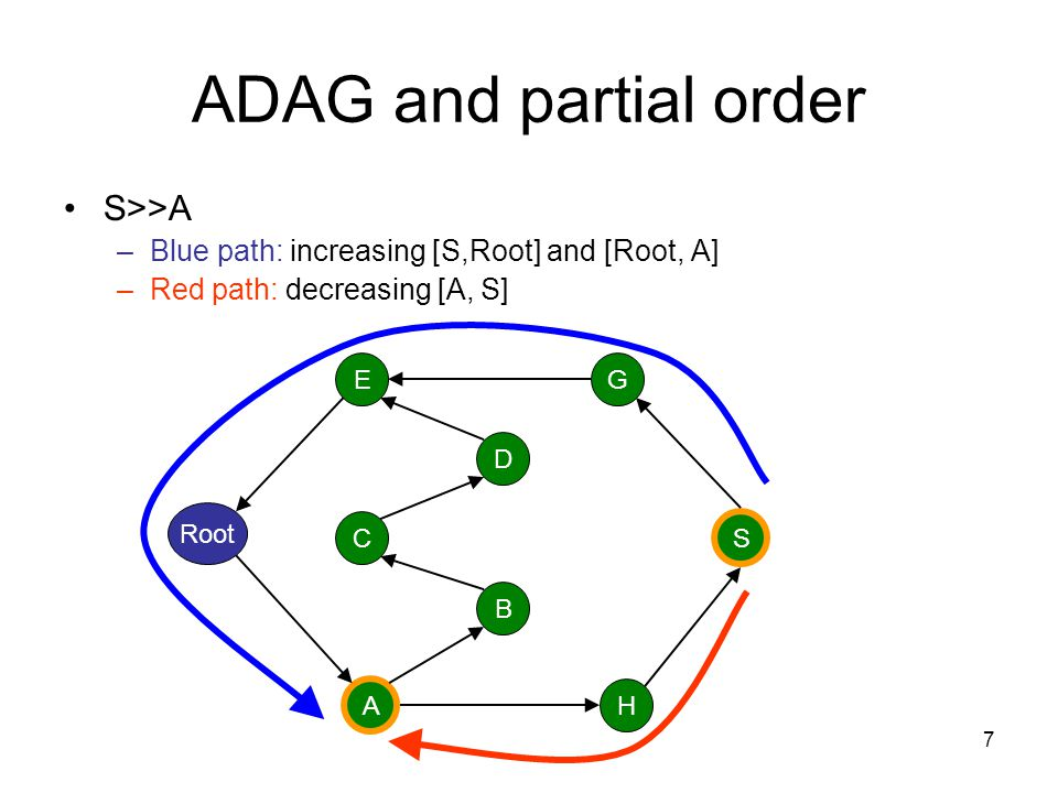 ADAG and partial order S>>A