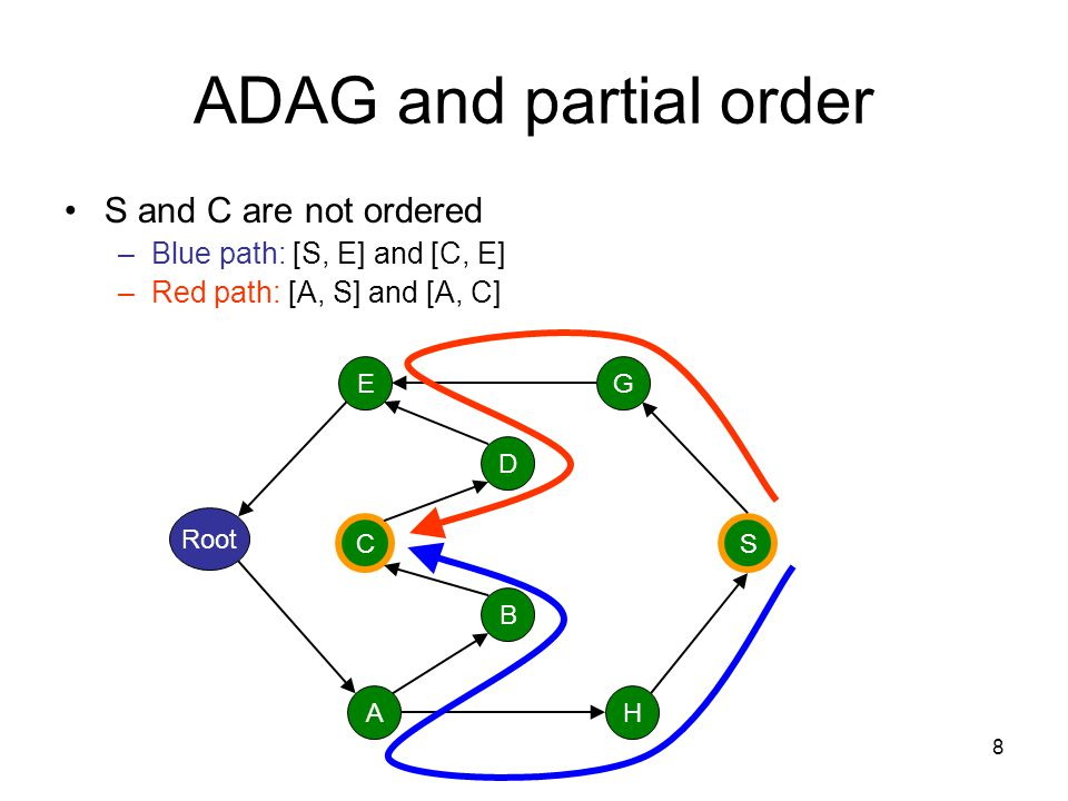 ADAG and partial order S and C are not ordered