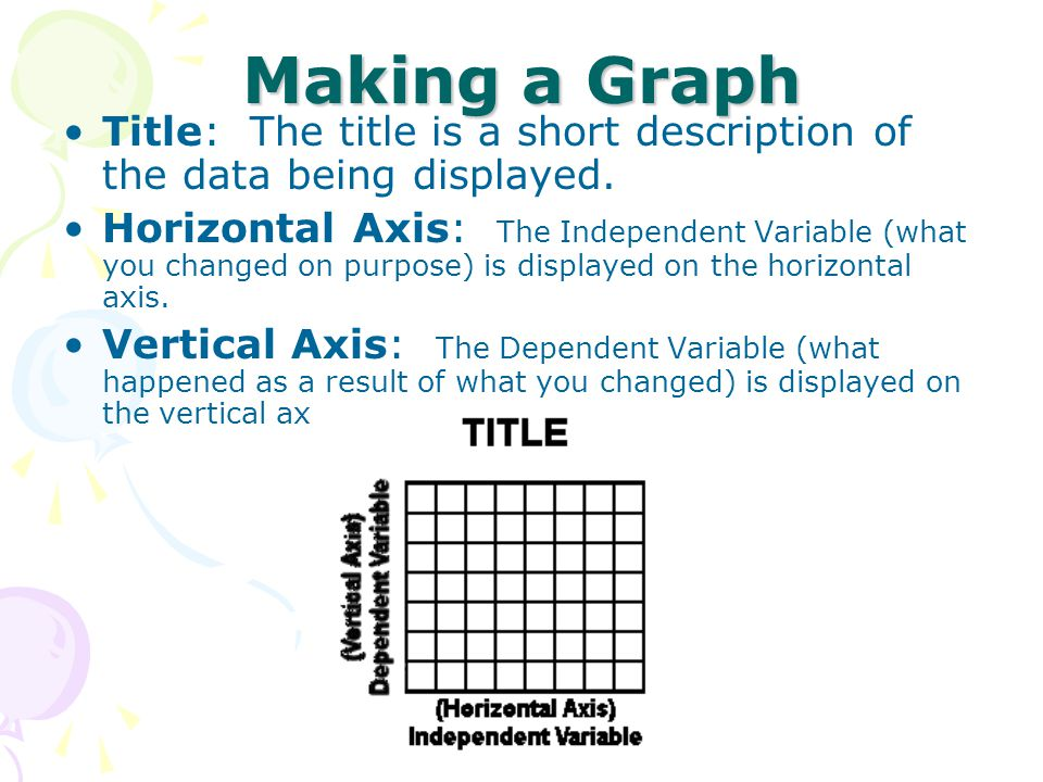 Making a Graph Title: The title is a short description of the data being displayed.