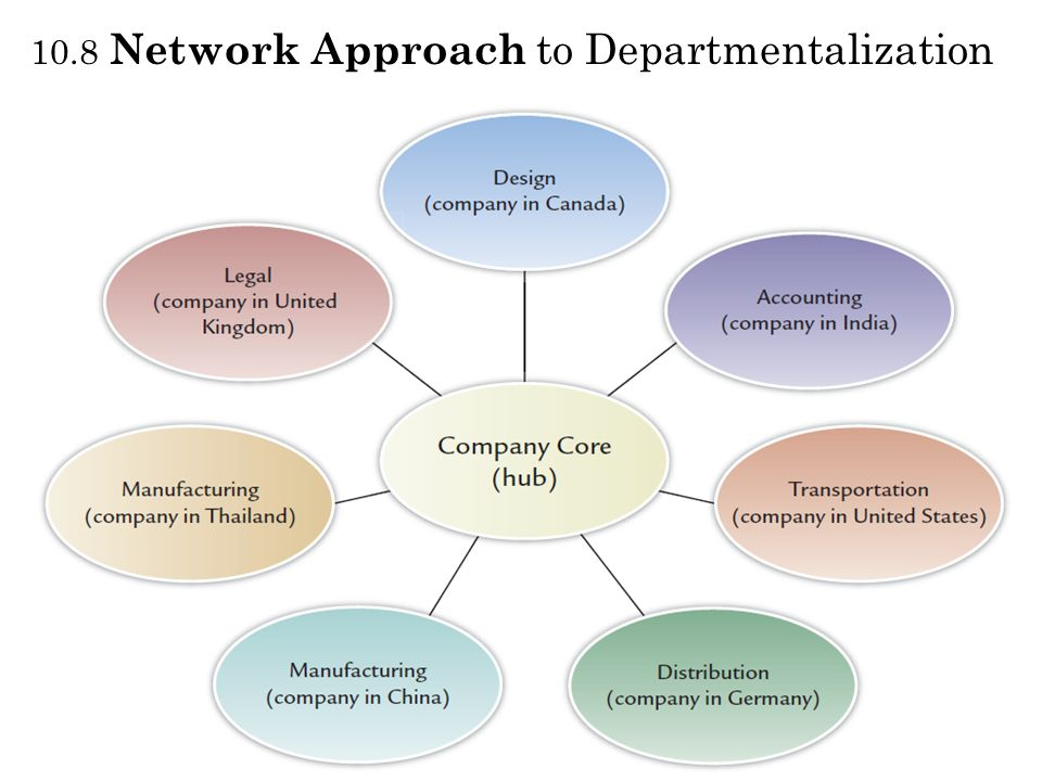 10.8 Network Approach to Departmentalization