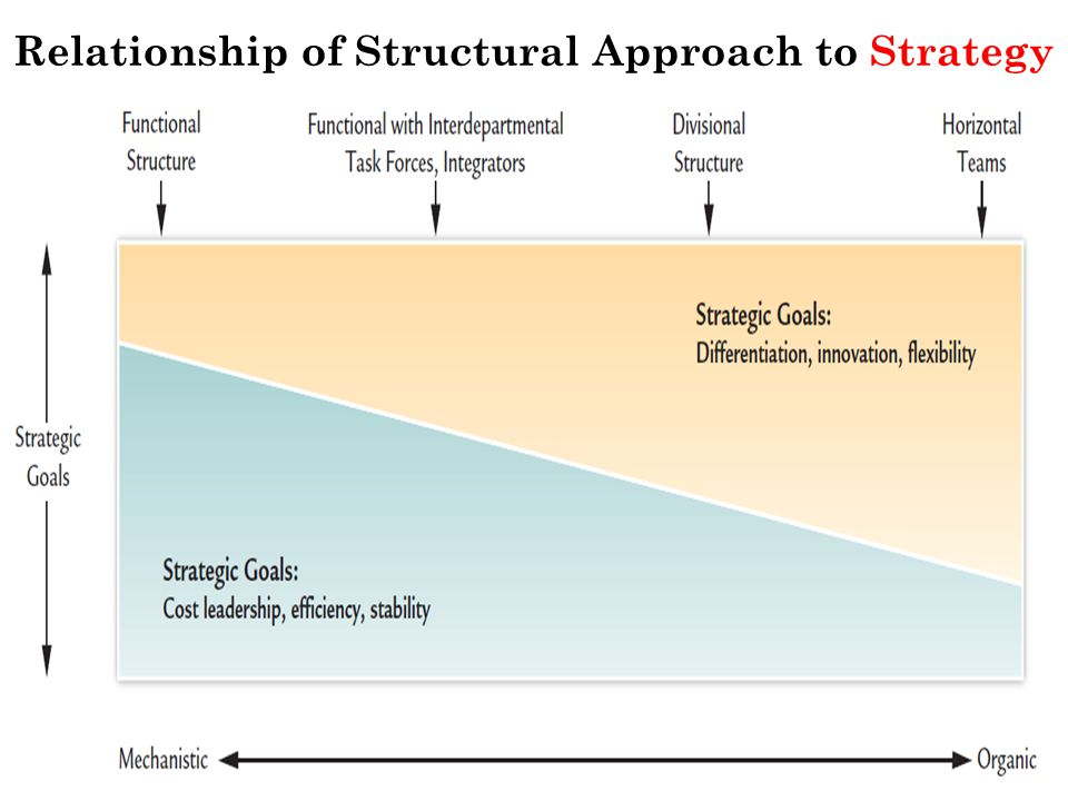 Relationship of Structural Approach to Strategy