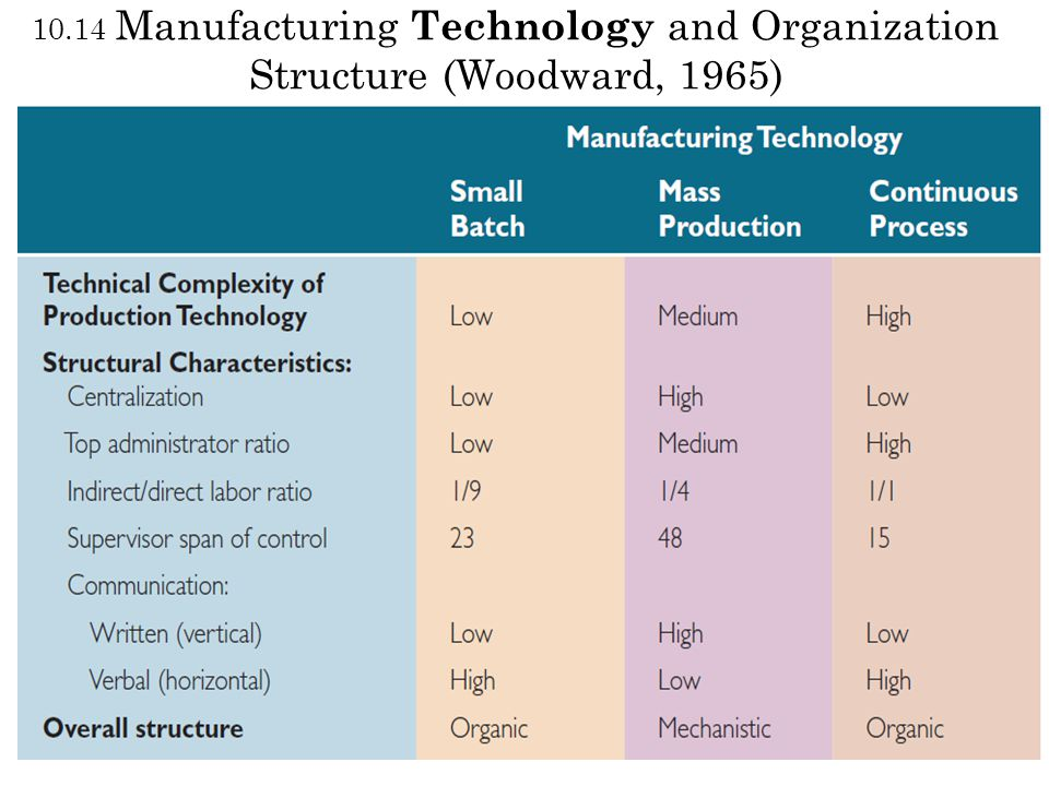 10.14 Manufacturing Technology and Organization Structure (Woodward, 1965)