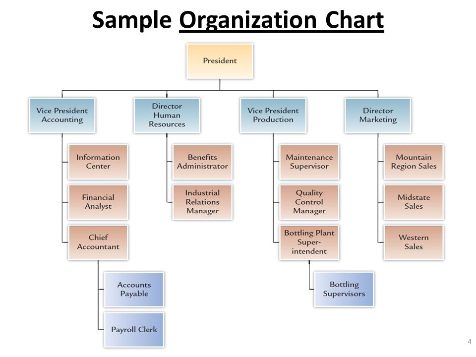 Designing Adaptive Organizations - Ppt Download