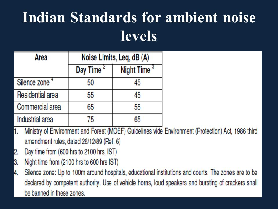 Indian Standards for ambient noise levels