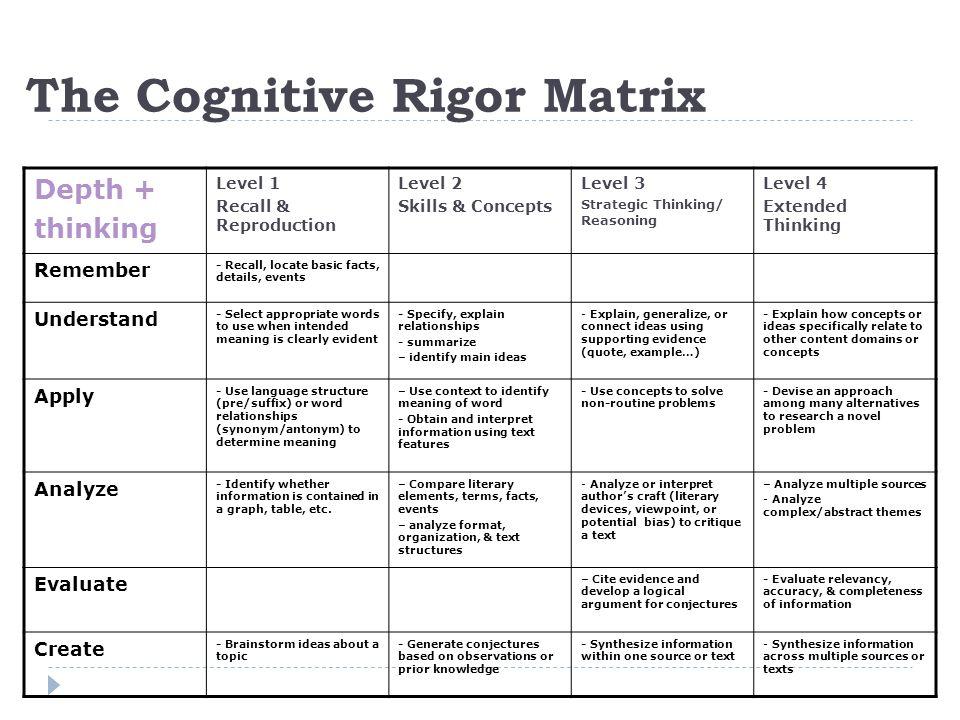 The Cognitive Rigor Matrix