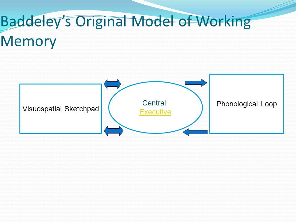 Baddeley's Original Model of Working Memory