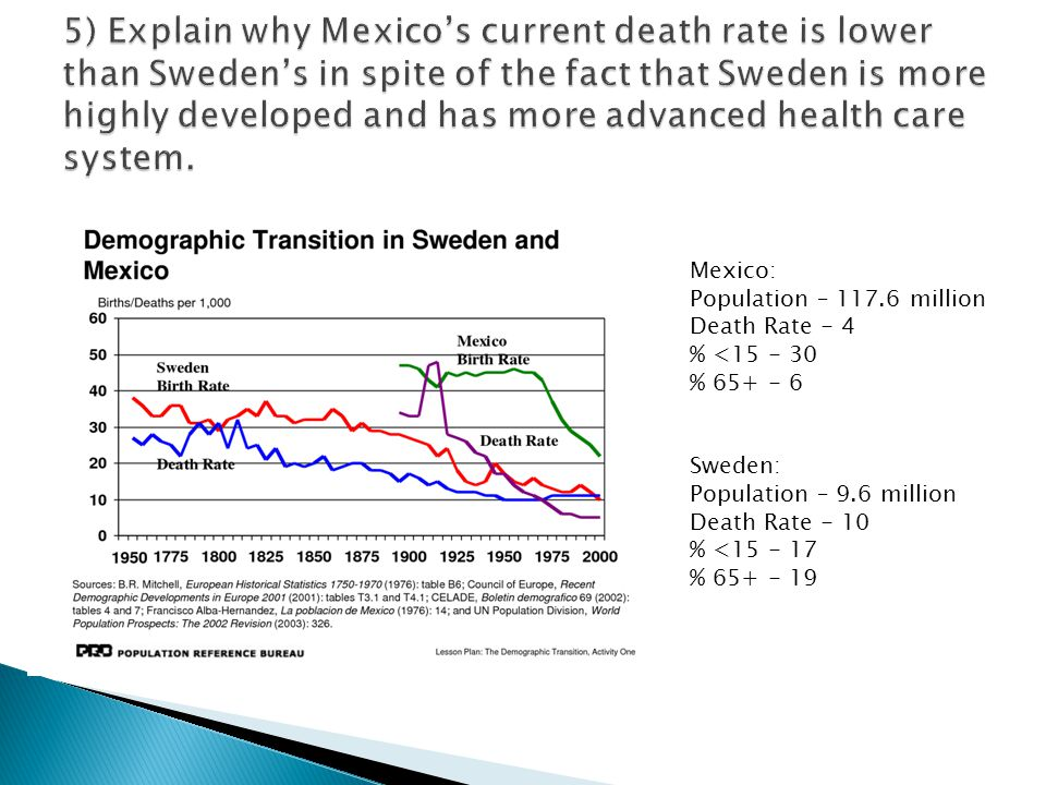 5) Explain why Mexico's current death rate is lower than Sweden's in spite of the fact that Sweden is more highly developed and has more advanced health care system.