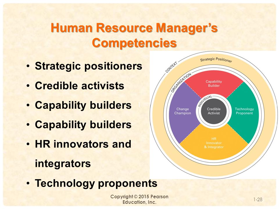 Human Resource Manager's Competencies