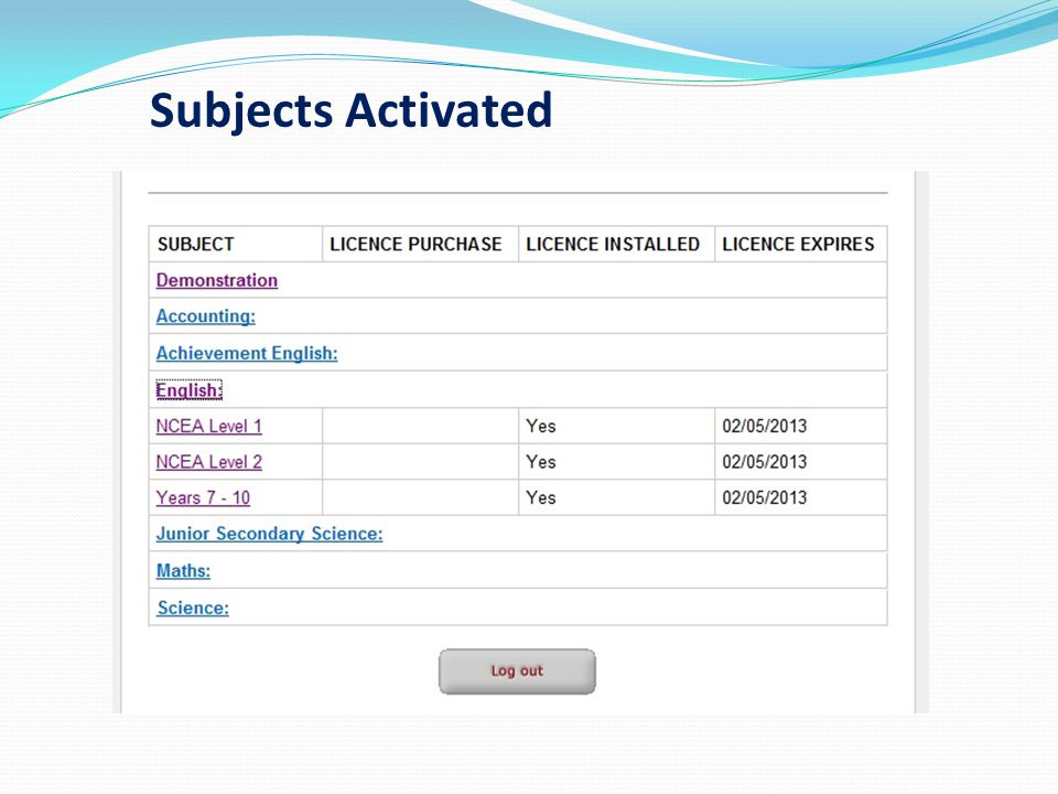 Subjects Activated These subjects are now active until they expire on the date given.