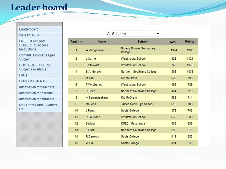 Leader board The leader board shows how many questions have been answered correctly and the points earned for the year so far.