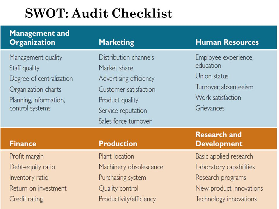 SWOT: Audit Checklist