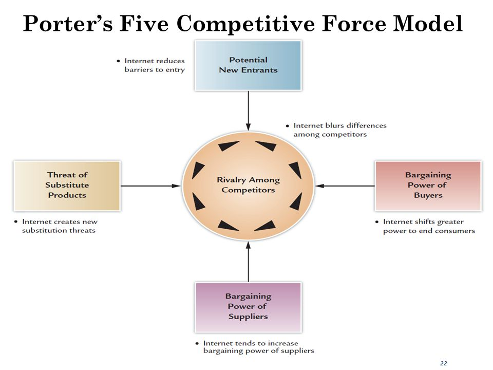 Porter's Five Competitive Force Model