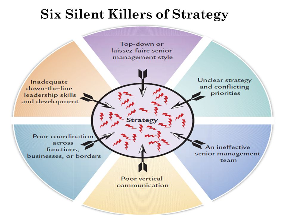Six Silent Killers of Strategy