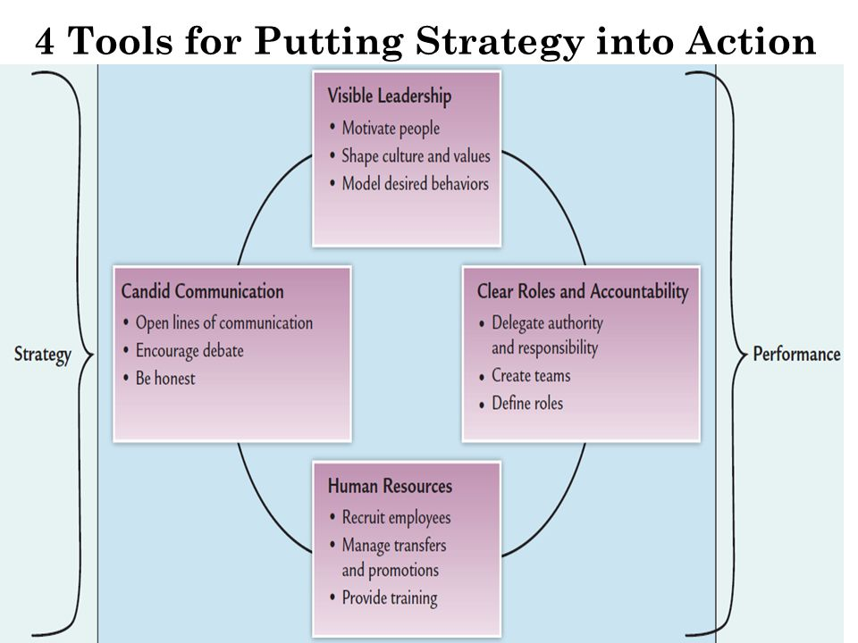4 Tools for Putting Strategy into Action