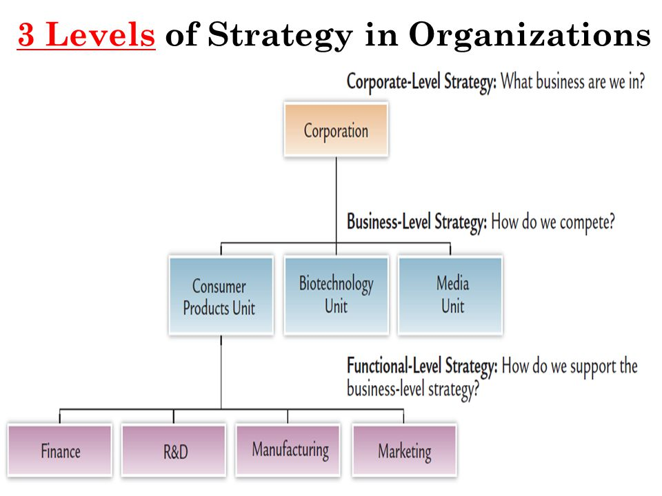 3 Levels of Strategy in Organizations