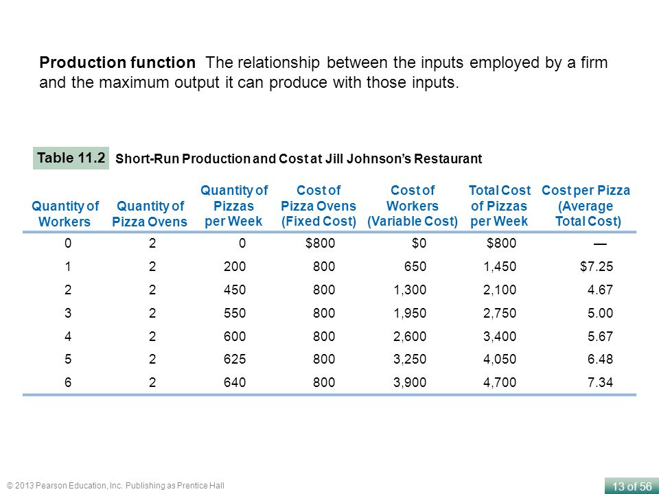 the per worker production function shows relationship between