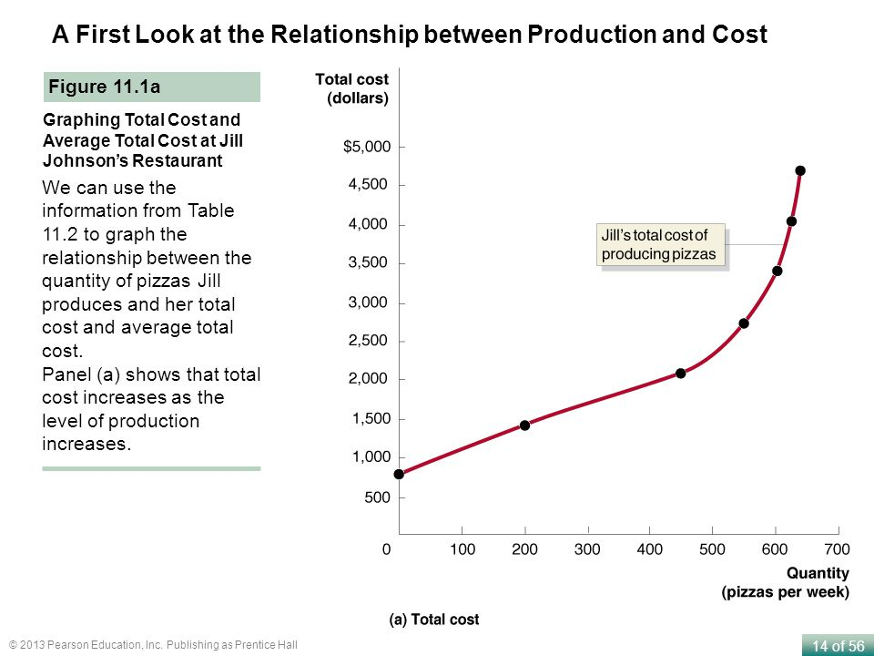 A First Look at the Relationship between Production and Cost