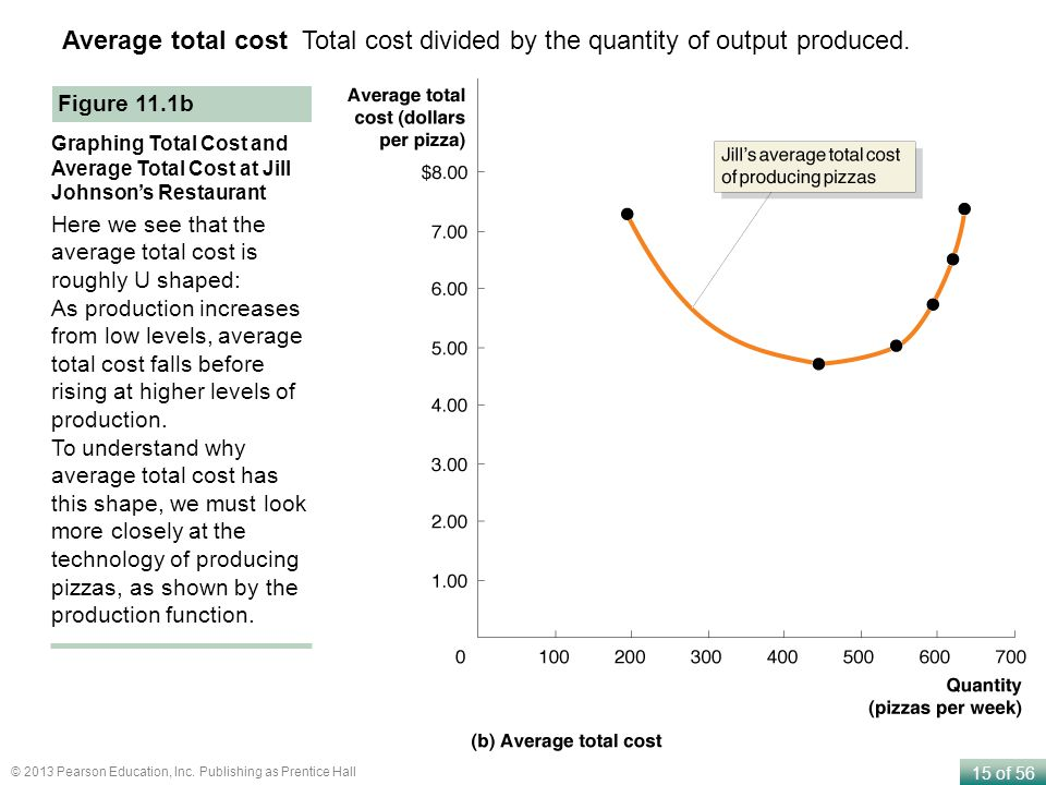 Average total cost Total cost divided by the quantity of output produced.