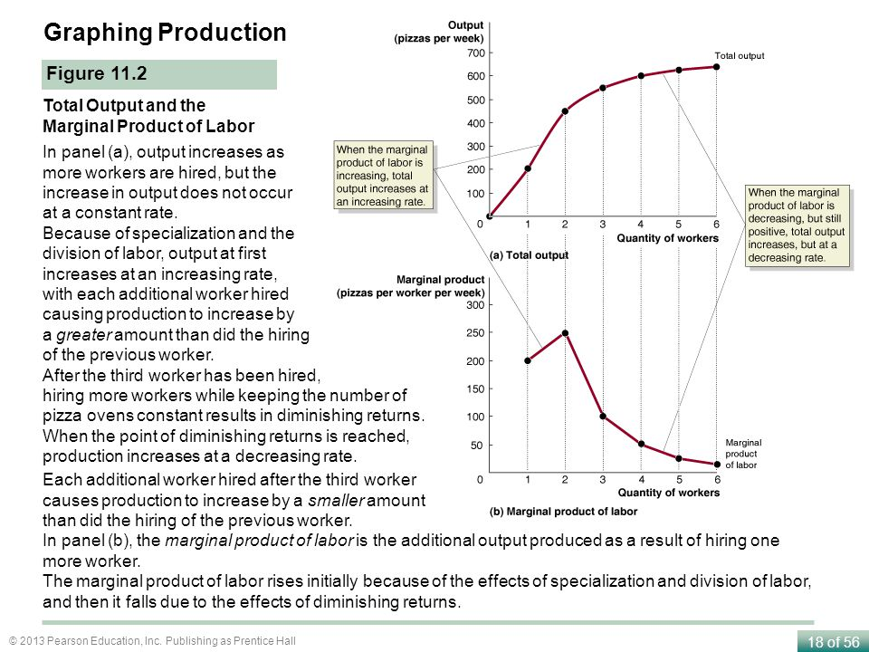 Graphing Production Figure 11.2