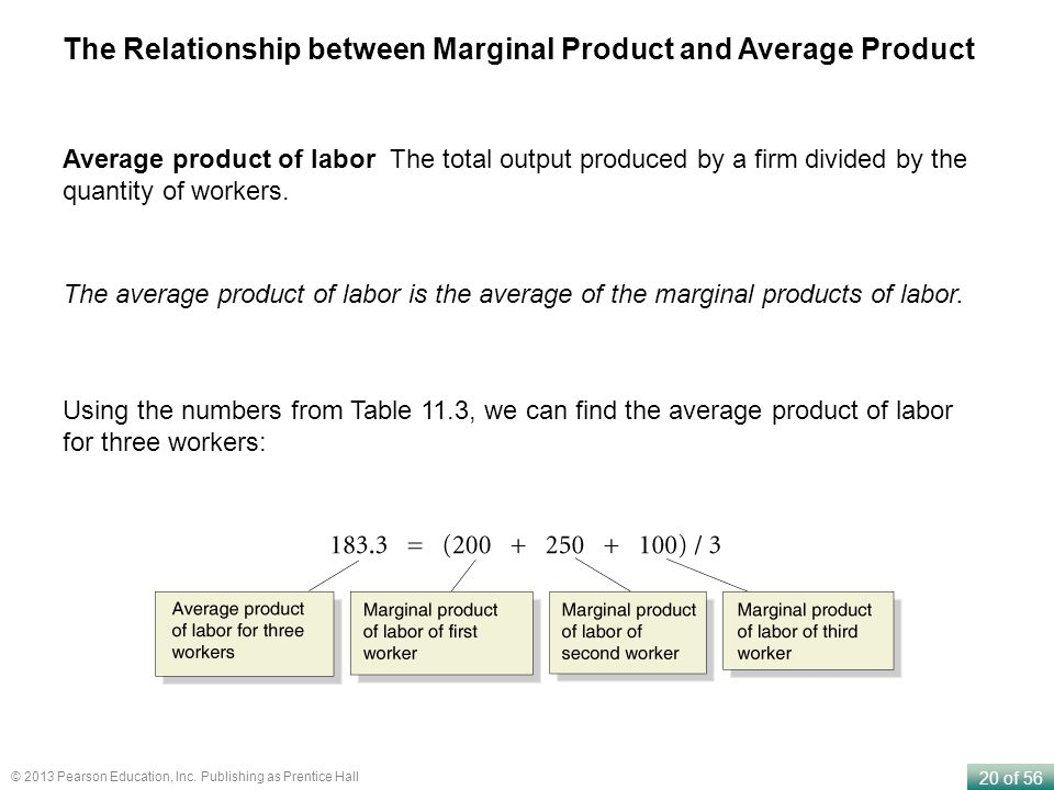The Relationship between Marginal Product and Average Product