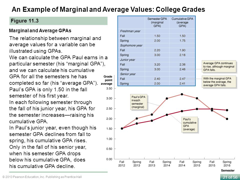 An Example of Marginal and Average Values: College Grades