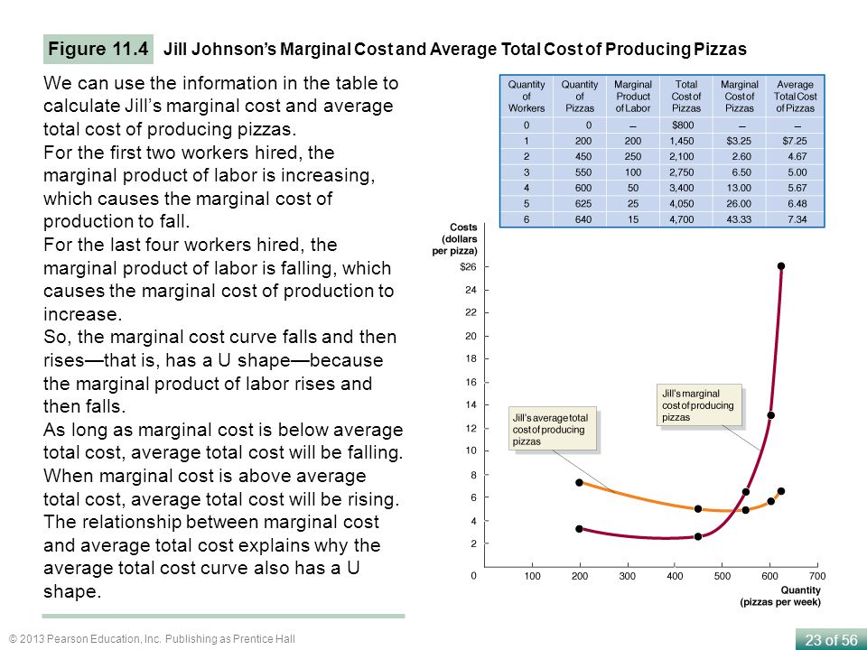 Figure 11.4 Jill Johnson's Marginal Cost and Average Total Cost of Producing Pizzas.