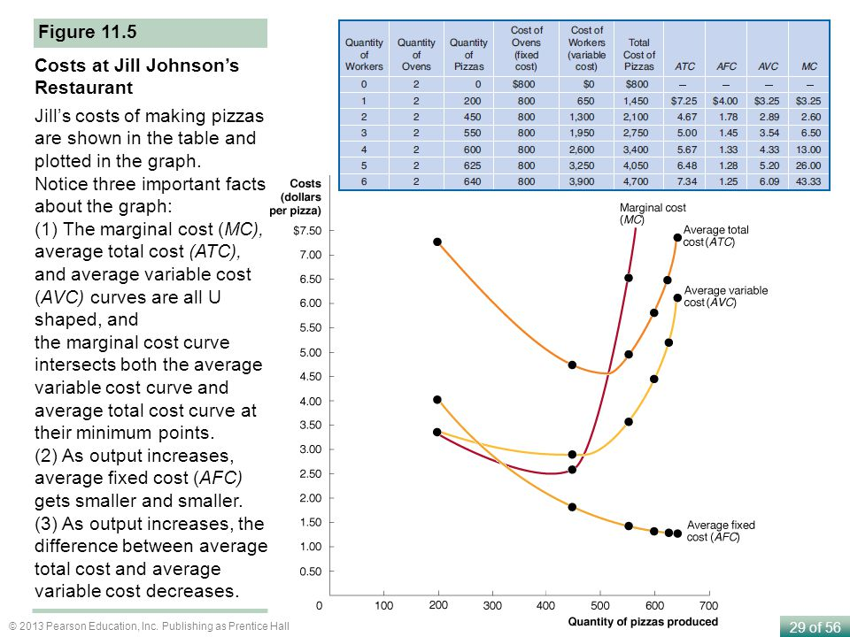 Figure 11.5 Costs at Jill Johnson's Restaurant. Jill's costs of making pizzas are shown in the table and plotted in the graph.