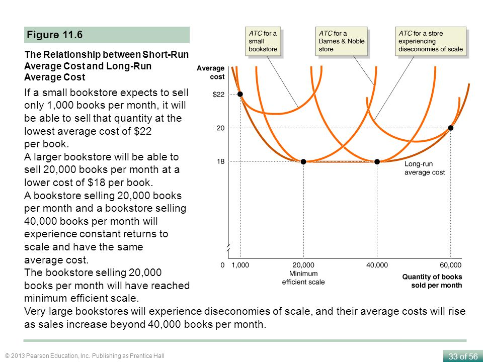 Figure 11.6 The Relationship between Short-Run Average Cost and Long-Run Average Cost.