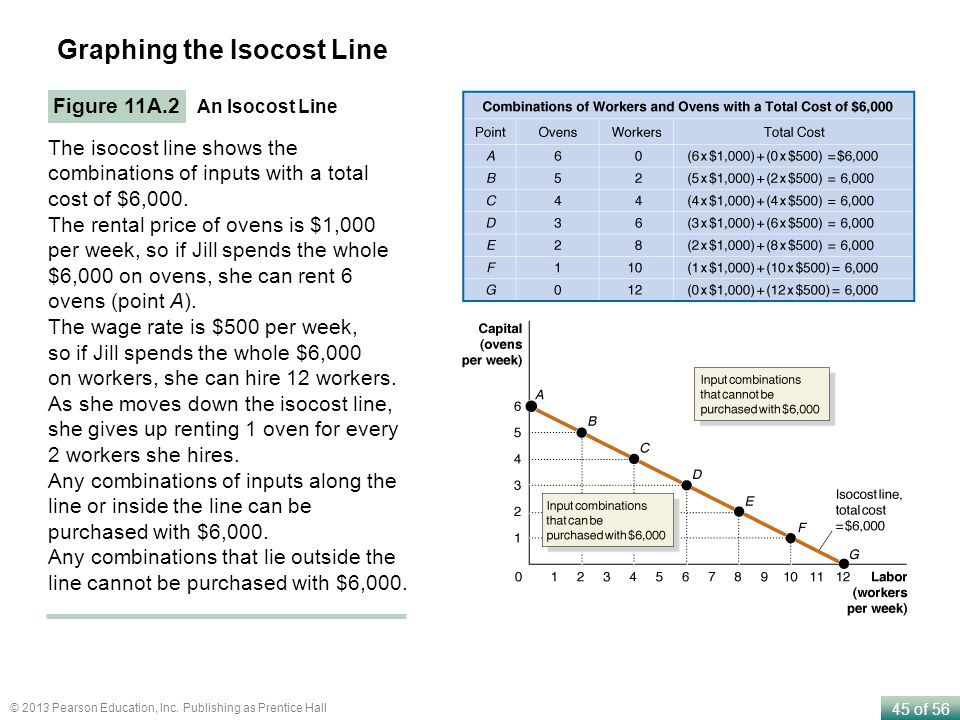 Graphing the Isocost Line