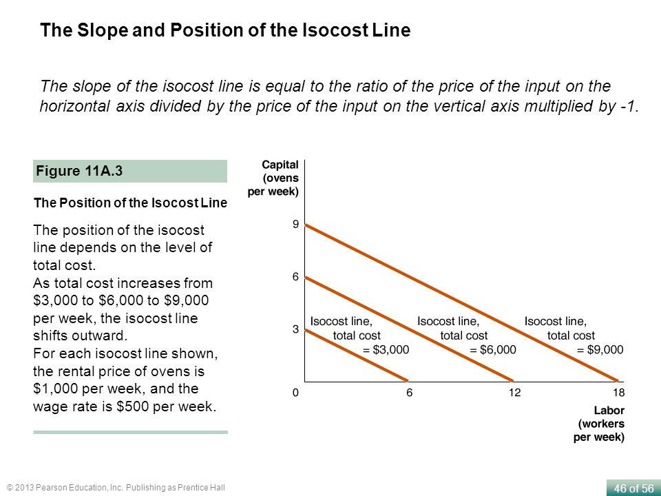 The Slope and Position of the Isocost Line