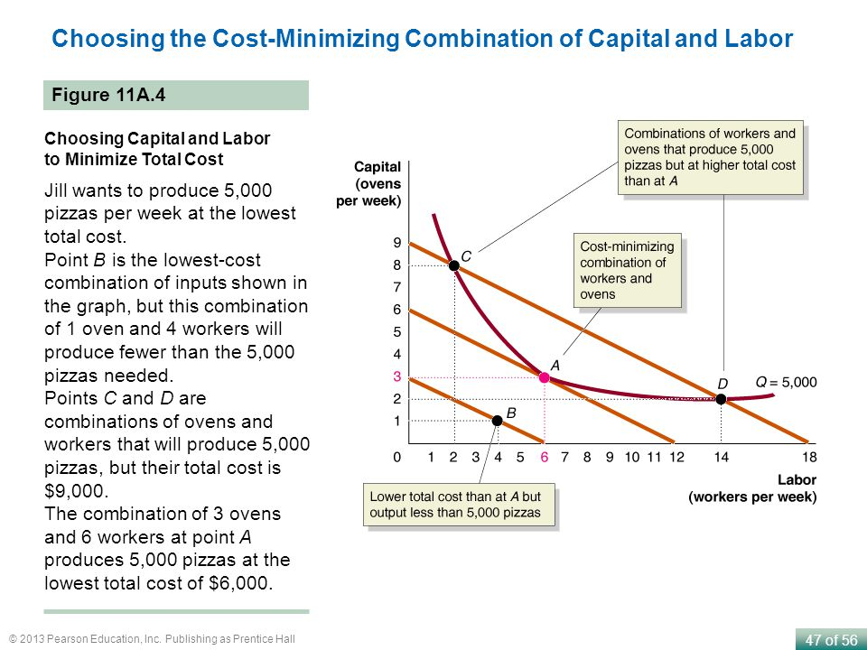 Choosing the Cost-Minimizing Combination of Capital and Labor