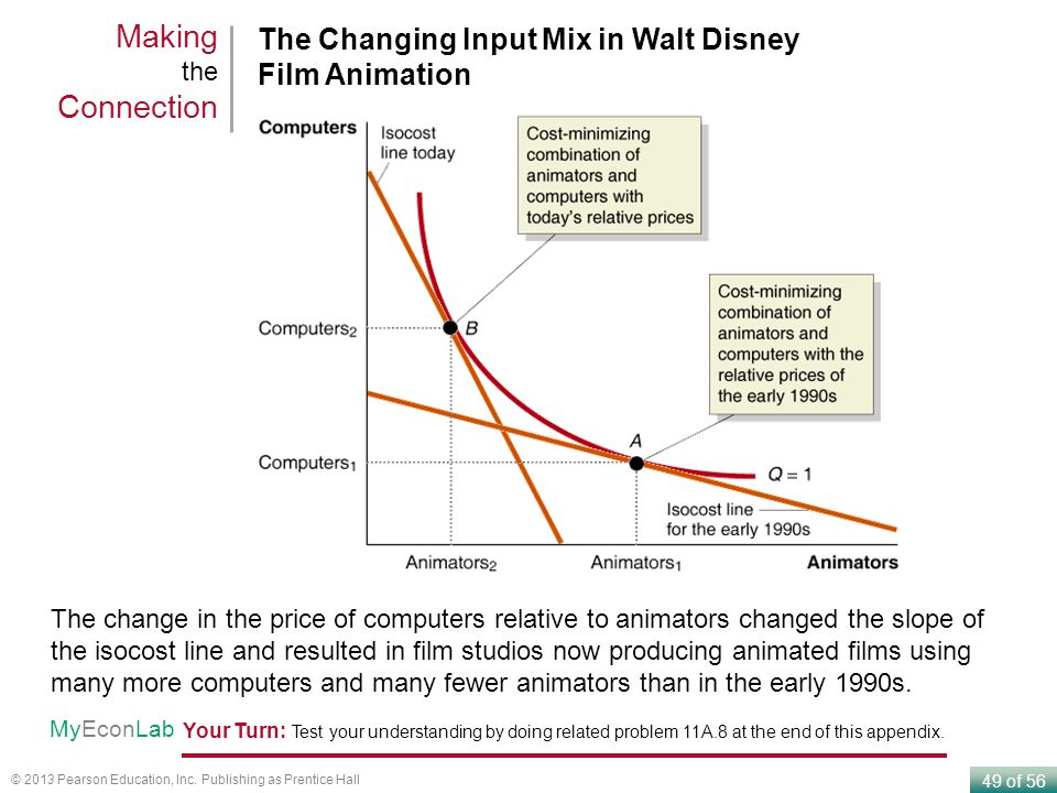 Making the Connection The Changing Input Mix in Walt Disney Film Animation.