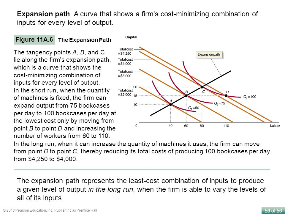 Expansion path A curve that shows a firm's cost-minimizing combination of inputs for every level of output.