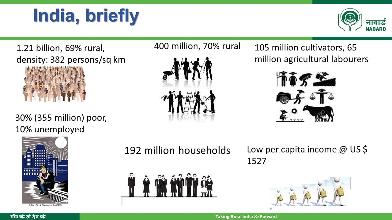 India, briefly 192 million households 400 million, 70% rural