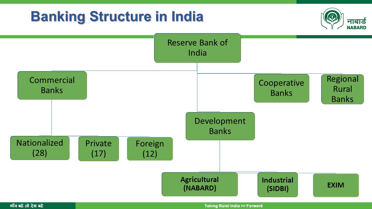 cooperative banks features types structure and growth There are a large number of private sector co-operative banks and most of them are non-scheduled banks in the public sector also, within a state, starting from the state capital, there are state co-operative banks and district central co-operative banks at the district level under the district central co-operative bank, there are co-operative societies.