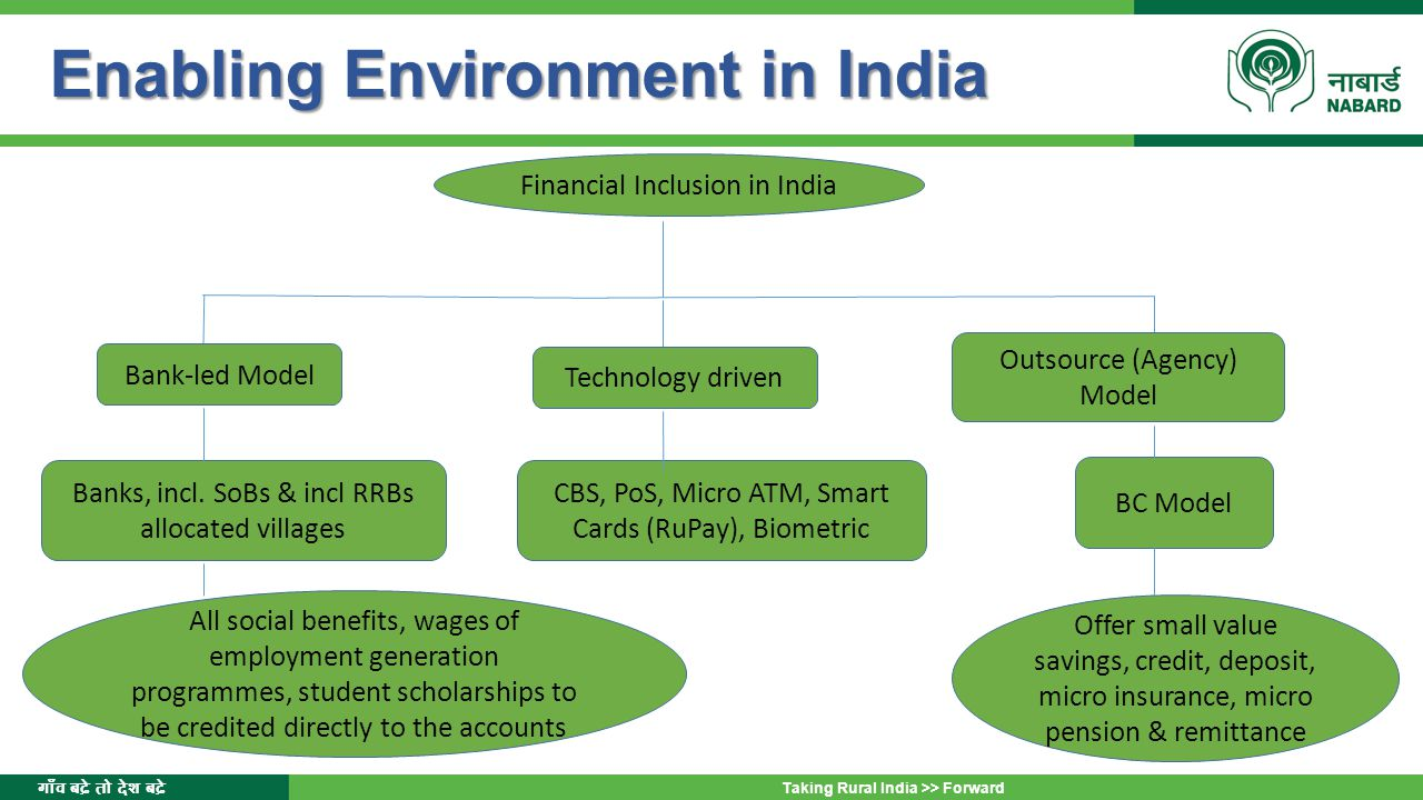 Enabling Environment in India