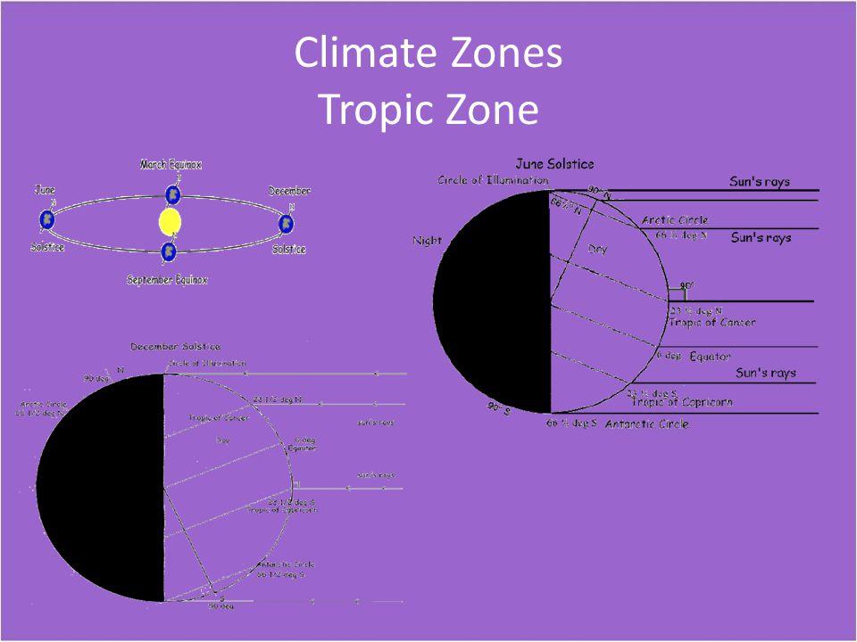 Climate Zones Tropic Zone