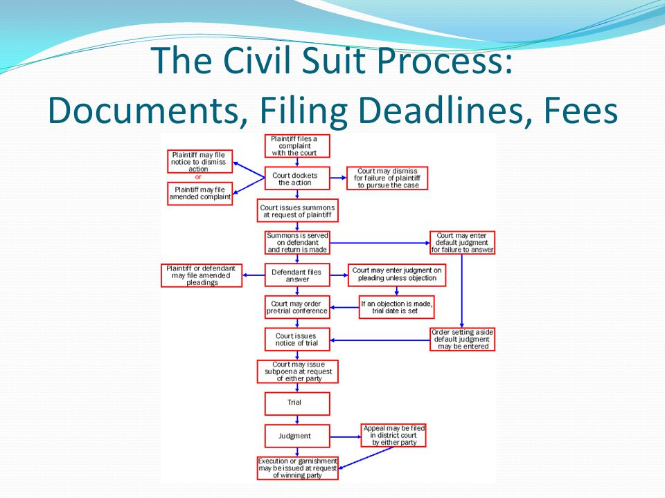 The Civil Suit Process: Documents, Filing Deadlines, Fees