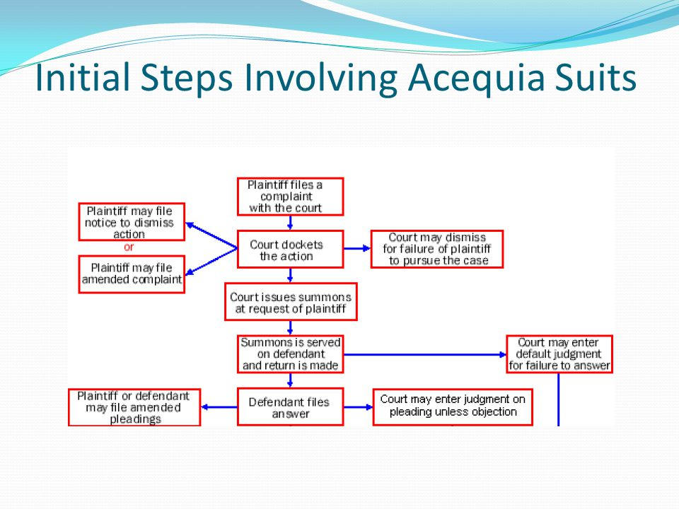 Initial Steps Involving Acequia Suits