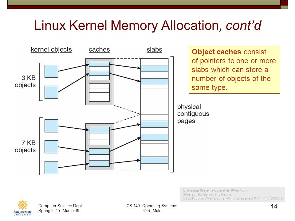 Linux Kernel Memory Allocation, cont'd