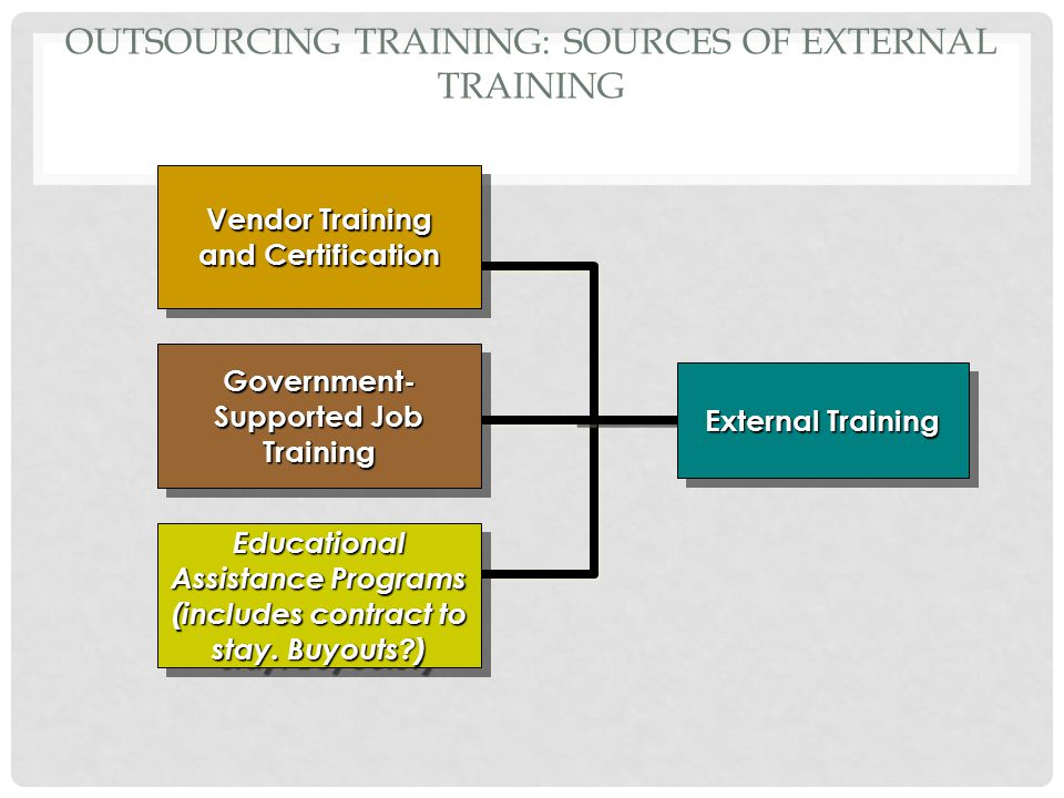 Outsourcing Training: Sources of External Training