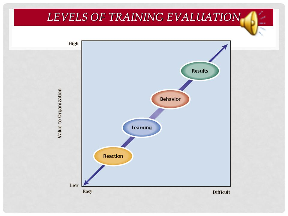 Levels of Training Evaluation