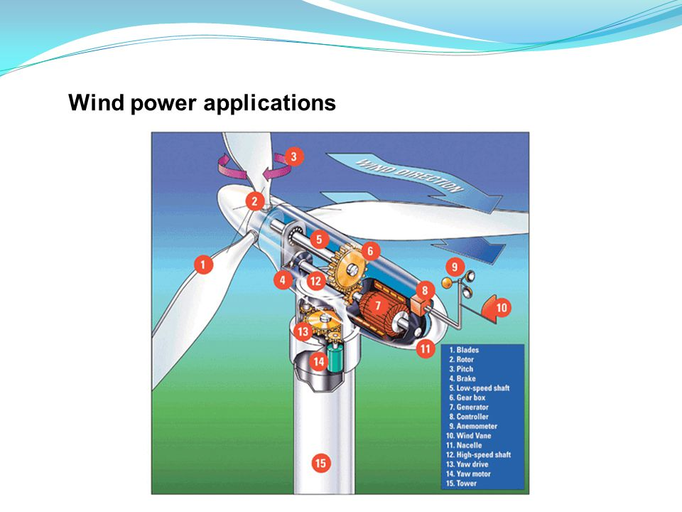 Wind power applications