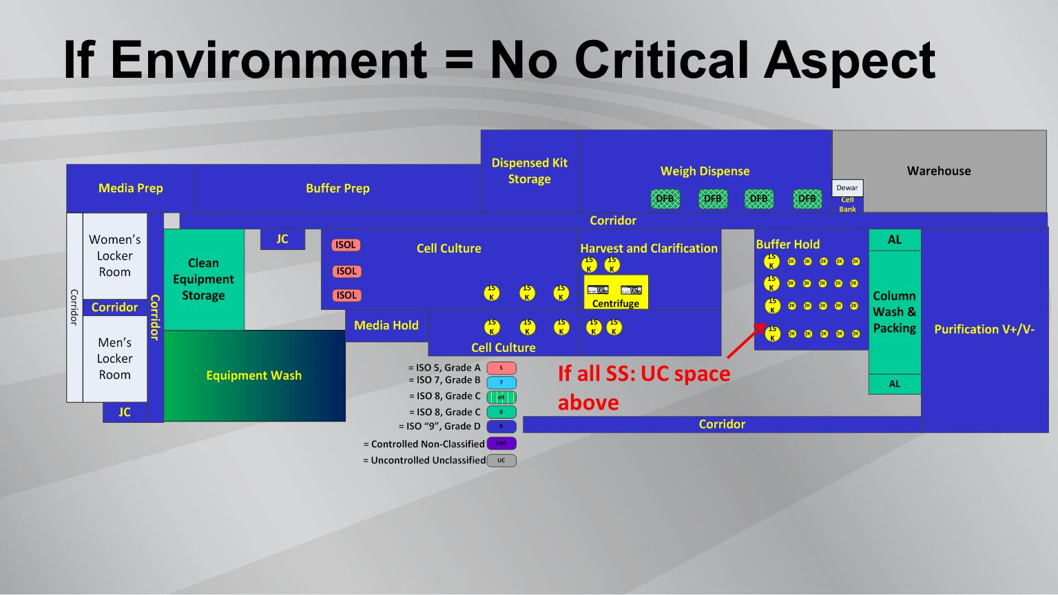 If Environment = No Critical Aspect