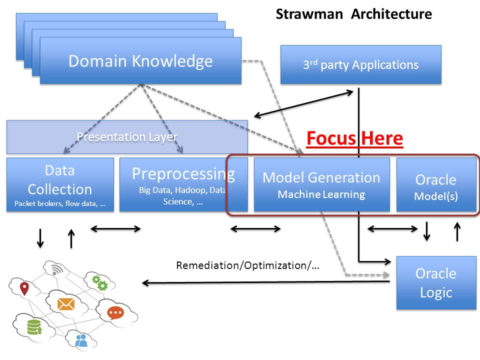 Focus Here Domain Knowledge Preprocessing Strawman Architecture