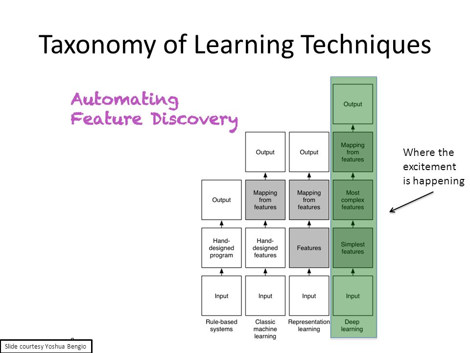 Taxonomy of Learning Techniques