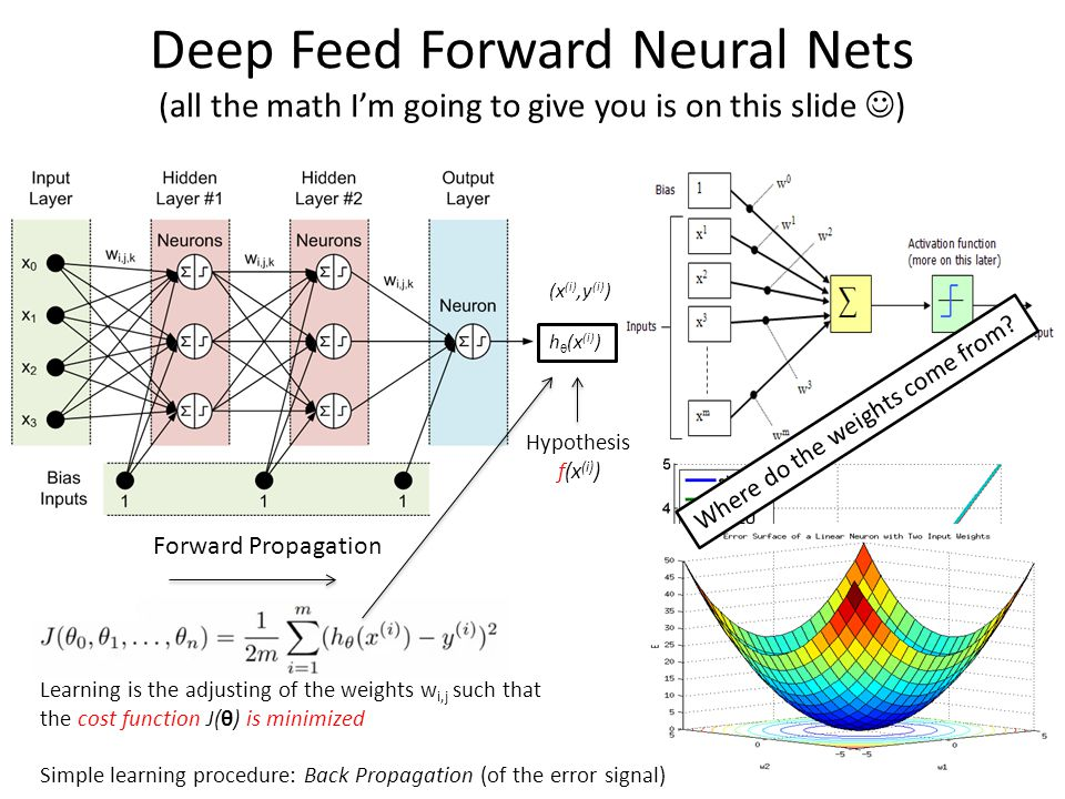 Deep Feed Forward Neural Nets (all the math I'm going to give you is on this slide )