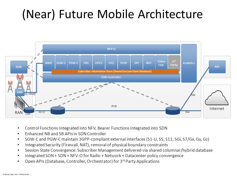 (Near) Future Mobile Architecture