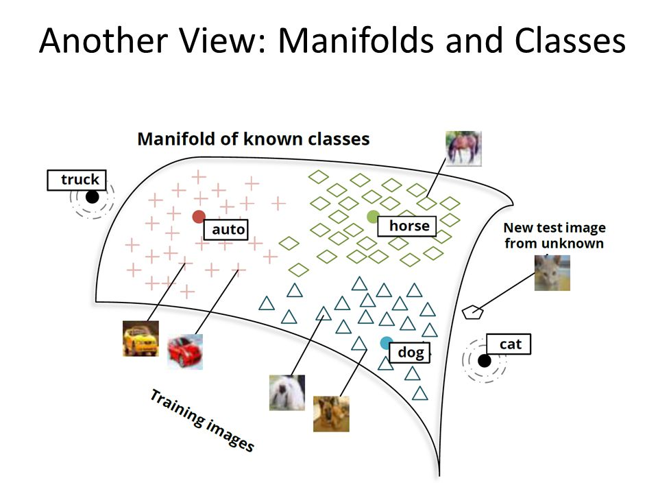 Another View: Manifolds and Classes
